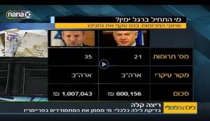 Bennett - Netanyahu election campaign donors. Image: Screenshot.
