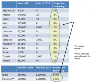 Graphic created by blogger Edgar Davidson. (Note: Iran's Jewish population is in dispute, but official Iranian statistics compiled in 2011 placed the figure at 8,756.)
