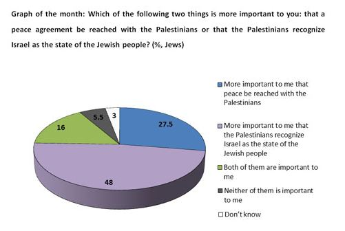 Source: Israel Democracy Institute.